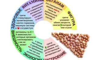 Разные диеты для похудения в домашних условиях